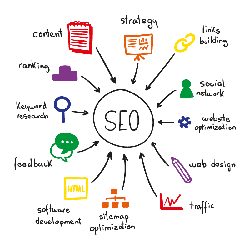 Why Hire SEO Experts from FasTrax Infotech?