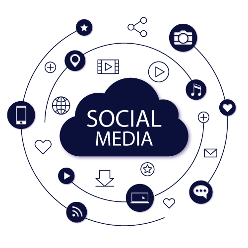 Business Benefits of our Social Media Marketing Services