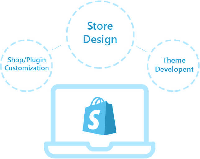 We Deliver Shopify Solution Just the Way Your Brand Want