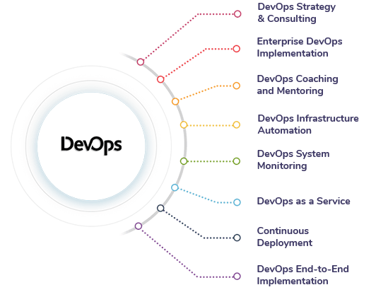 Our DevOps Implementation Services